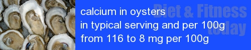 calcium in oysters information and values per serving and 100g