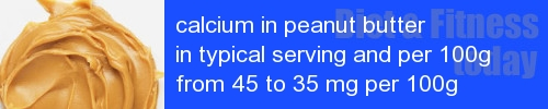 calcium in peanut butter information and values per serving and 100g