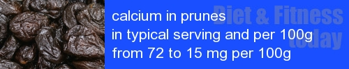 calcium in prunes information and values per serving and 100g