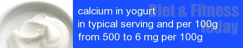 calcium in yogurt information and values per serving and 100g