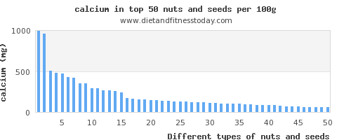 nuts and seeds calcium per 100g