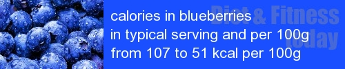 calories in blueberries information and values per serving and 100g
