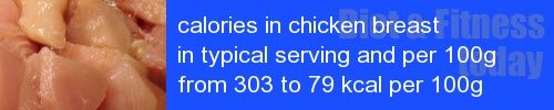 calories in chicken breast information and values per serving and 100g