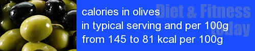 calories in olives information and values per serving and 100g