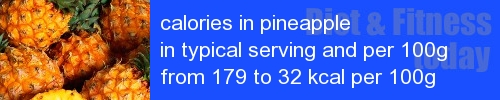 calories in pineapple information and values per serving and 100g