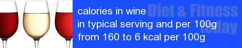 calories in wine information and values per serving and 100g