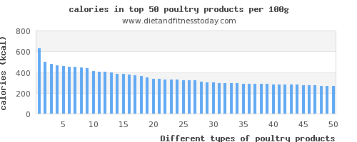 poultry products calories per 100g