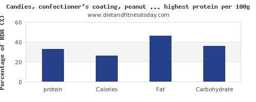 protein and nutrition facts in candy per 100g