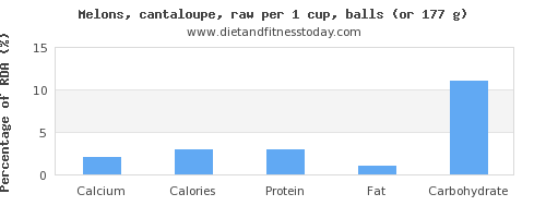 calcium and nutritional content in cantaloupe