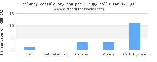fat and nutritional content in cantaloupe