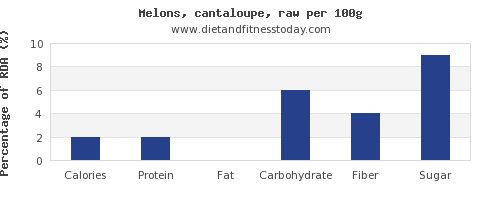 Cantaloupe Nutrition Facts / 1 cup, cubed (160 g) calories 54 calories from fat 3 *percent daily values (%dv) are based on a 2,000 calorie diet.