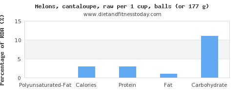 polyunsaturated fat and nutritional content in cantaloupe