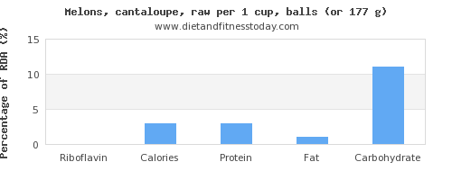 riboflavin and nutritional content in cantaloupe