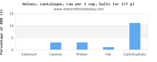 selenium and nutritional content in cantaloupe
