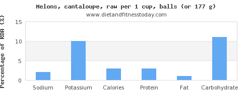 sodium and nutritional content in cantaloupe