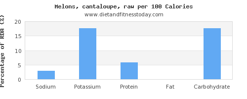sodium and nutrition facts in cantaloupe per 100 calories