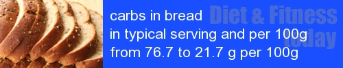 carbs in bread information and values per serving and 100g