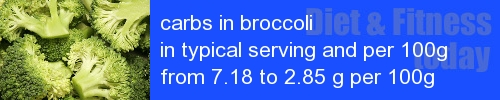 carbs in broccoli information and values per serving and 100g