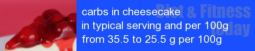 carbs in cheesecake information and values per serving and 100g