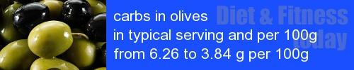 carbs in olives information and values per serving and 100g