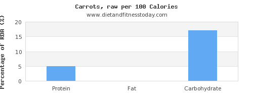 cholesterol and nutrition facts in carrots per 100 calories