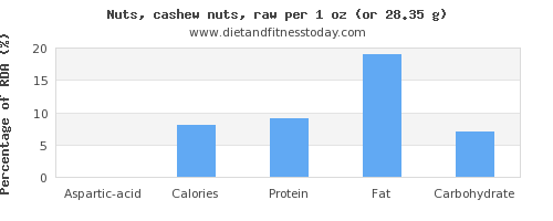 aspartic acid and nutritional content in cashews