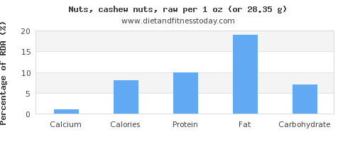 calcium and nutritional content in cashews