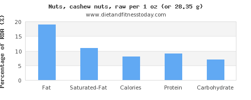 fat and nutritional content in cashews