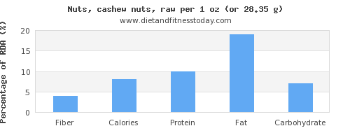 fiber and nutritional content in cashews