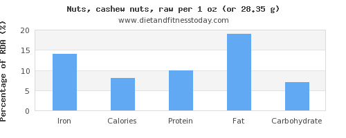 iron and nutritional content in cashews