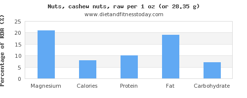 magnesium and nutritional content in cashews