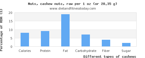 nutritional value and nutritional content in cashews