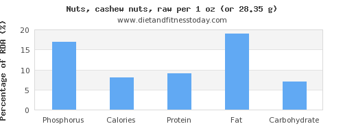 phosphorus and nutritional content in cashews