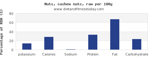 potassium and nutrition facts in cashews per 100g