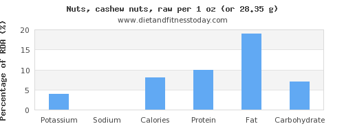 potassium and nutritional content in cashews