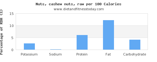 potassium and nutrition facts in cashews per 100 calories