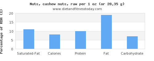 saturated fat and nutritional content in cashews
