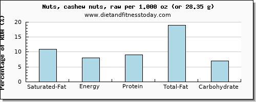 conținutul de grăsimi saturate și conținutul nutrițional din cashews