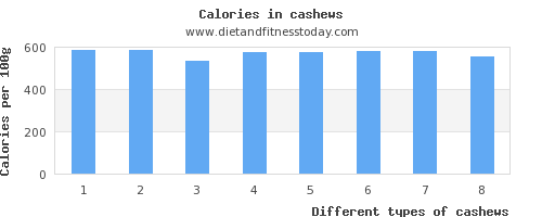 cashews saturated fat per 100g