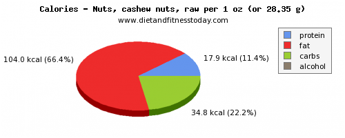 selenium, calories and nutritional content in cashews