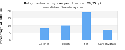 sugar and nutritional content in cashews