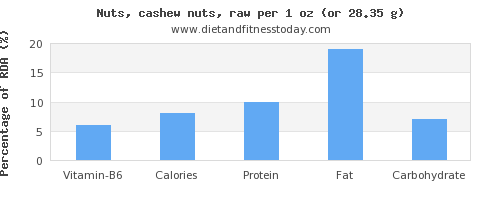 vitamin b6 and nutritional content in cashews