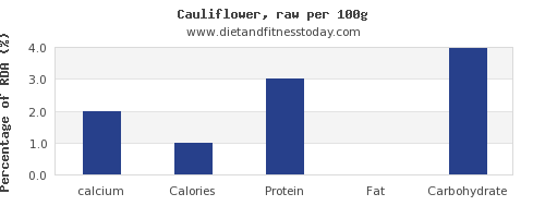 calcium and nutrition facts in cauliflower per 100g