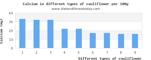 cauliflower calcium per 100g