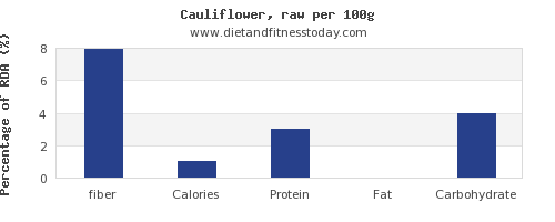 fiber and nutrition facts in cauliflower per 100g