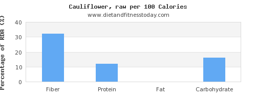 fiber and nutrition facts in cauliflower per 100 calories