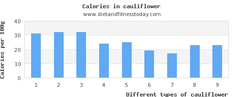 cauliflower iron per 100g