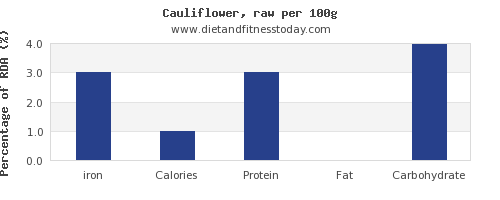 iron and nutrition facts in cauliflower per 100g