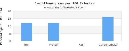 iron and nutrition facts in cauliflower per 100 calories