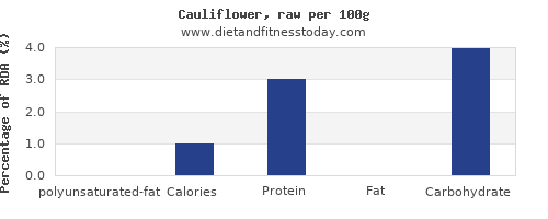 polyunsaturated fat and nutrition facts in cauliflower per 100g